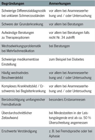 Tabelle GOÄ Steigerungsfaktor Begründungen