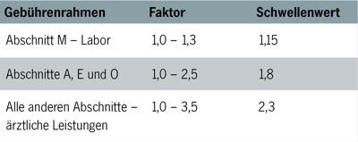 Tabelle Schwellenwert GOÄ-Abrechnung